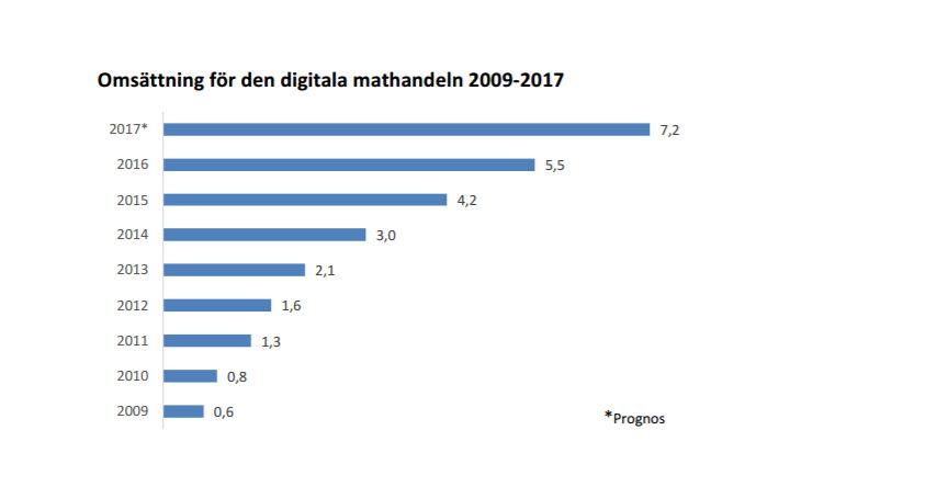 mattrenden på digitala Sverige